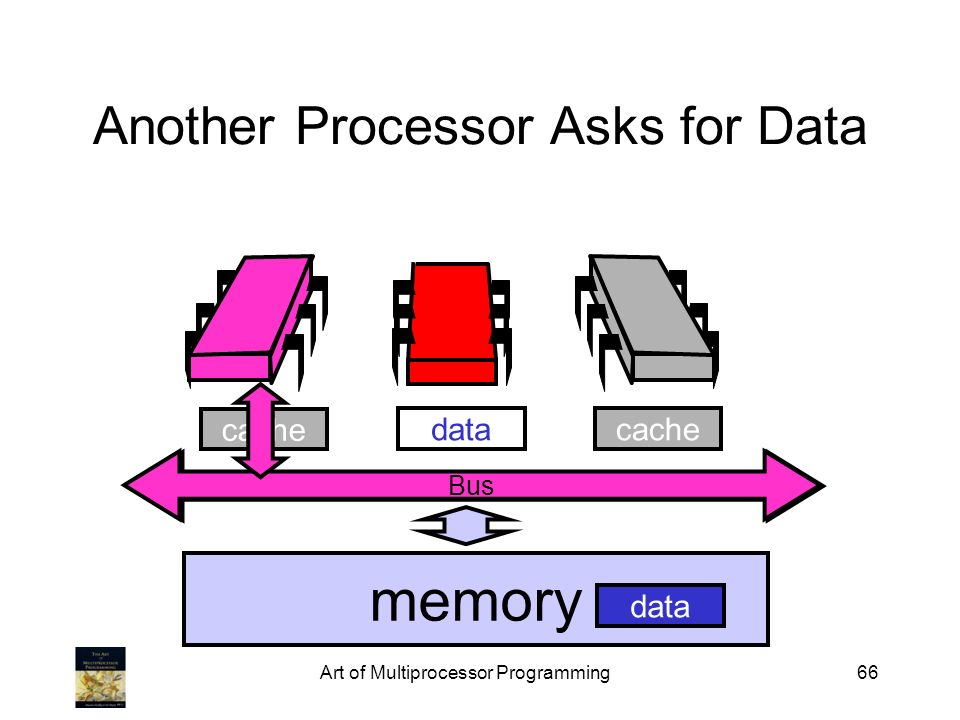 Art of Multiprocessor Programming66 cache Bus Another Processor Asks for Data memory cachedata Bus