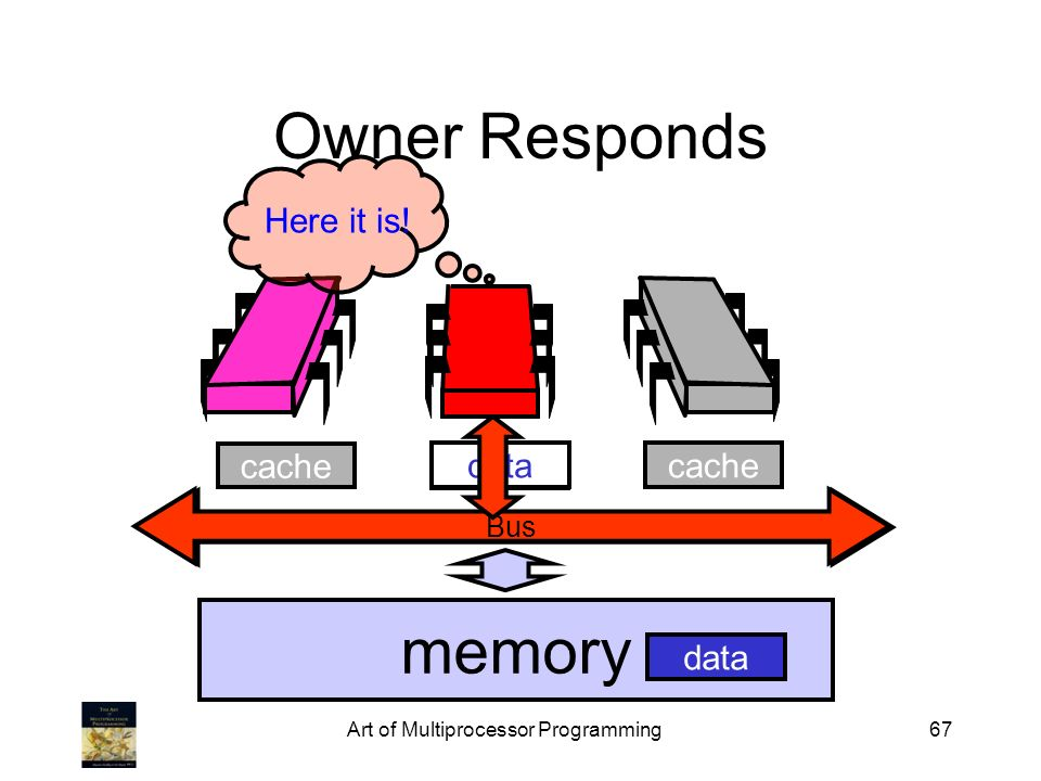 Art of Multiprocessor Programming67 cache data Bus Owner Responds memory cachedata Bus Here it is!