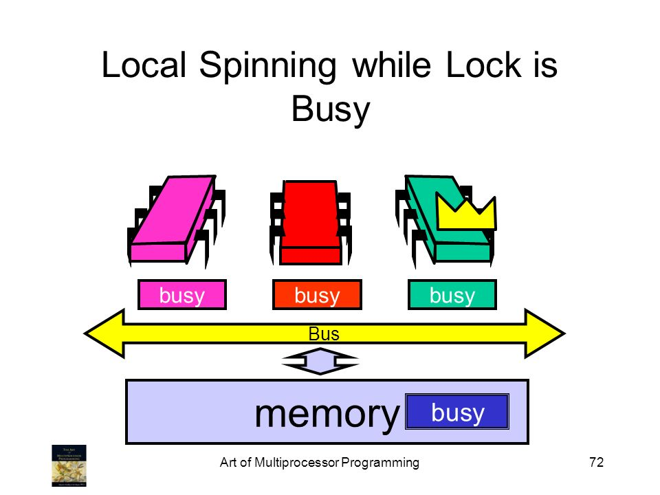 Art of Multiprocessor Programming72 Local Spinning while Lock is Busy Bus memory busy