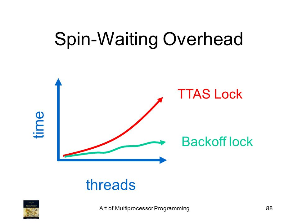 Art of Multiprocessor Programming88 Spin-Waiting Overhead TTAS Lock Backoff lock time threads