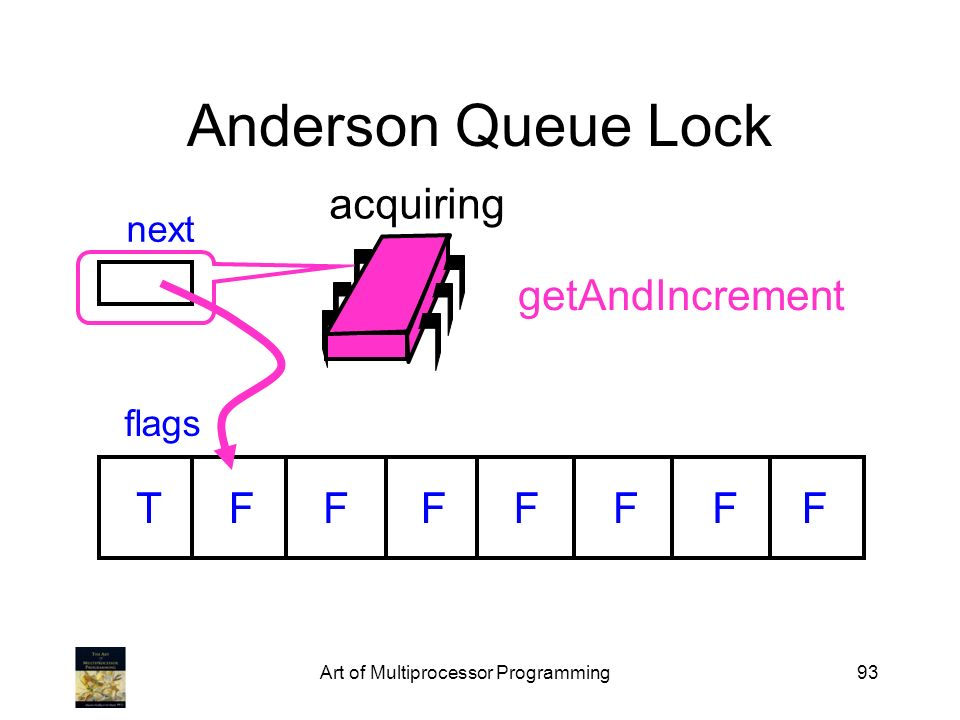 Art of Multiprocessor Programming93 Anderson Queue Lock flags next TFFFFFFF acquiring getAndIncrement