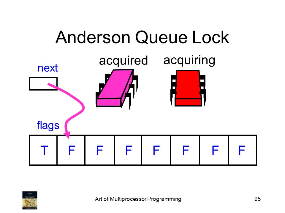 Art of Multiprocessor Programming95 Anderson Queue Lock flags next TFFFFFFF acquired acquiring
