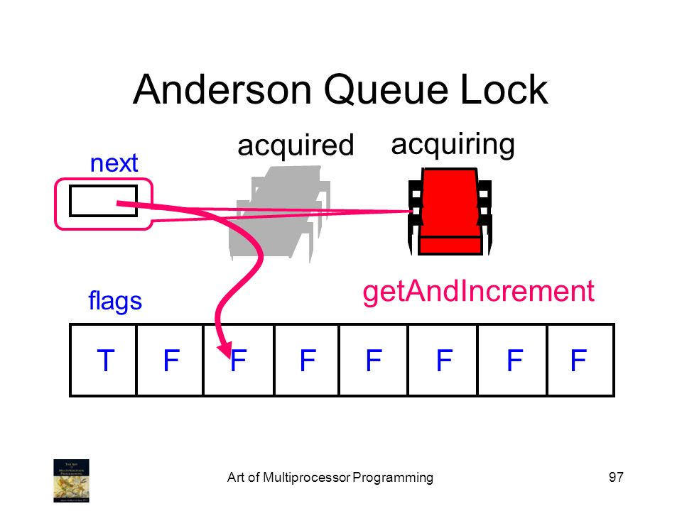 Art of Multiprocessor Programming97 Anderson Queue Lock flags next TFFFFFFF acquired acquiring getAndIncrement