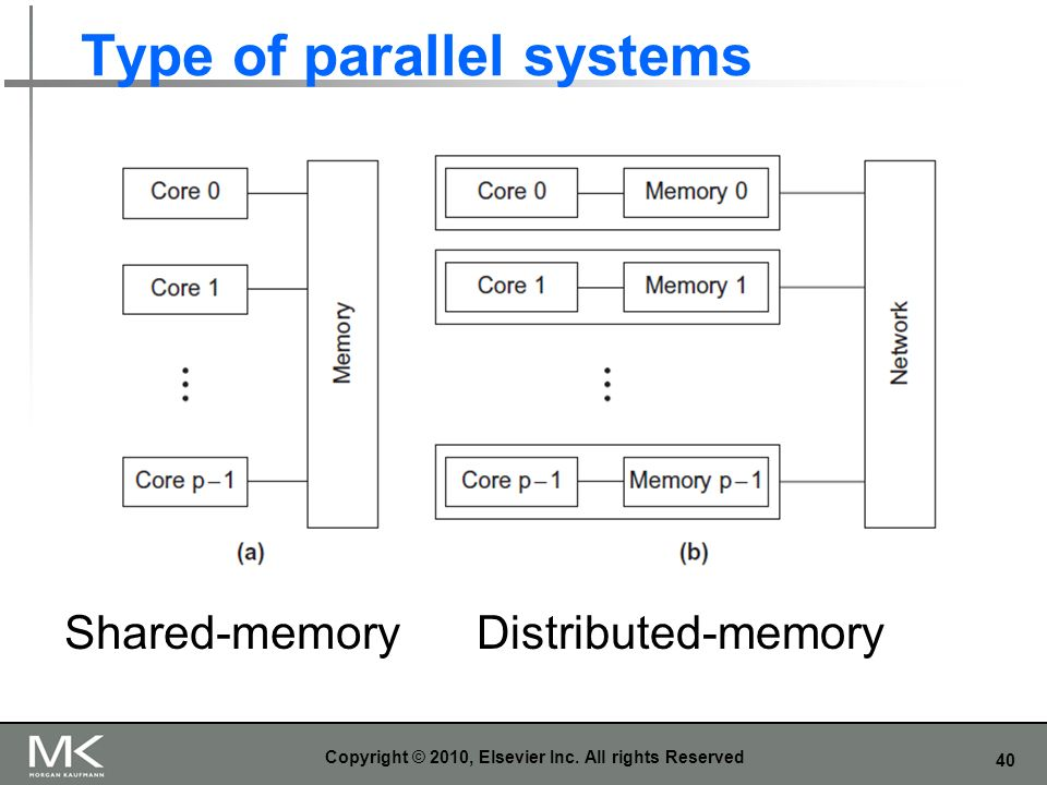 40 Type of parallel systems Copyright © 2010, Elsevier Inc. All rights Reserved Shared-memoryDistributed-memory