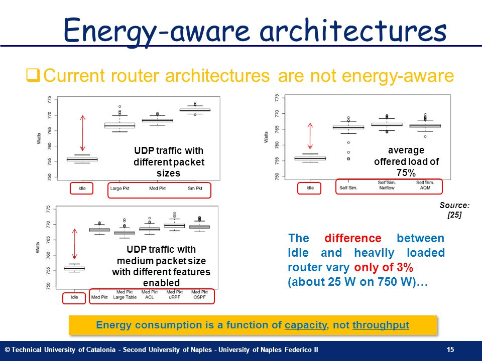 © Technical University of Catalonia - Second University of Naples - University of Naples Federico II15 Energy-aware architectures Current router architectures are not energy-aware Source: [25] UDP traffic with different packet sizes UDP traffic with medium packet size with different features enabled average offered load of 75% The difference between idle and heavily loaded router vary only of 3% (about 25 W on 750 W)… Energy consumption is a function of capacity, not throughput