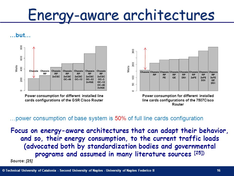 © Technical University of Catalonia - Second University of Naples - University of Naples Federico II16 Energy-aware architectures …power consumption o