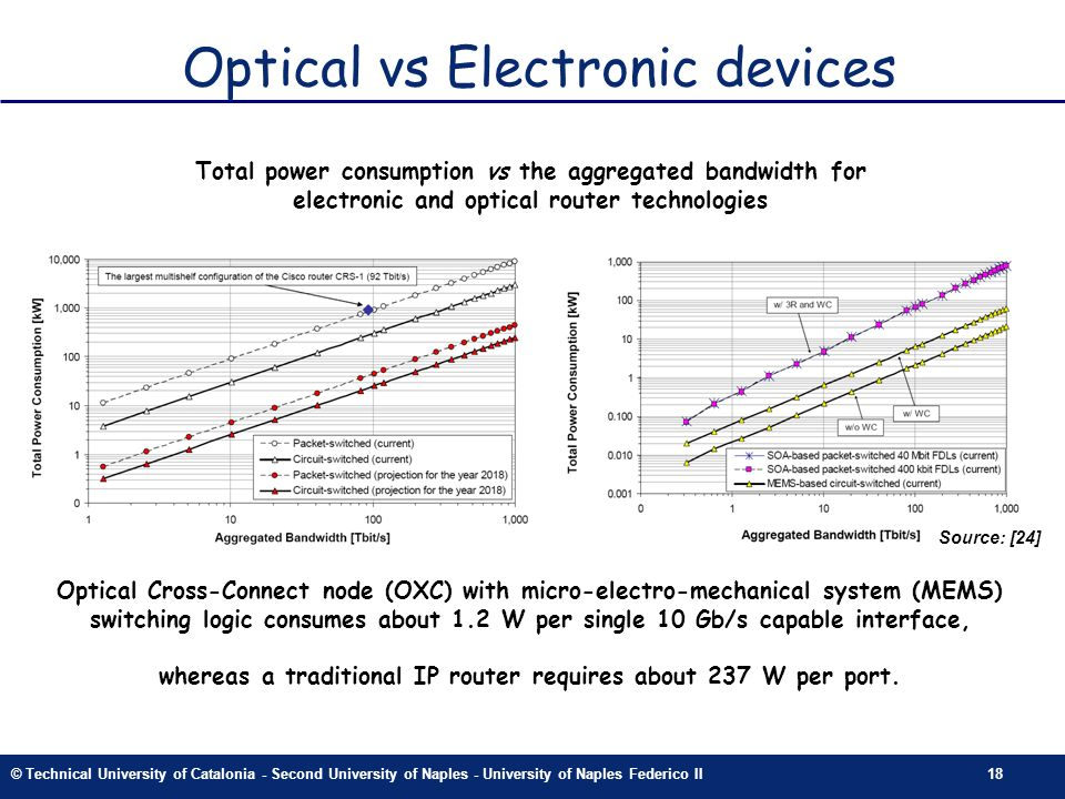 © Technical University of Catalonia - Second University of Naples - University of Naples Federico II18 Optical vs Electronic devices Total power consumption vs the aggregated bandwidth for electronic and optical router technologies Optical Cross-Connect node (OXC) with micro-electro-mechanical system (MEMS) switching logic consumes about 1.2 W per single 10 Gb/s capable interface, whereas a traditional IP router requires about 237 W per port.