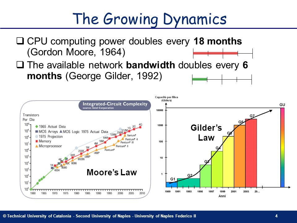 © Technical University of Catalonia - Second University of Naples - University of Naples Federico II4 4 The Growing Dynamics CPU computing power doubles every 18 months (Gordon Moore, 1964) The available network bandwidth doubles every 6 months (George Gilder, 1992) Gilders Law Moores Law