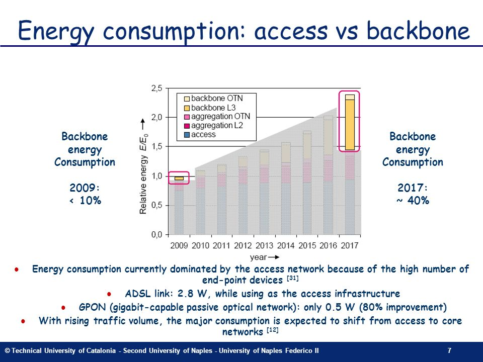 © Technical University of Catalonia - Second University of Naples - University of Naples Federico II7 Energy consumption: access vs backbone Backbone energy Consumption 2009: < 10% Backbone energy Consumption 2017: ~ 40% Energy consumption currently dominated by the access network because of the high number of end-point devices [31] l ADSL link: 2.8 W, while using as the access infrastructure l GPON (gigabit-capable passive optical network): only 0.5 W (80% improvement) l With rising traffic volume, the major consumption is expected to shift from access to core networks [12]