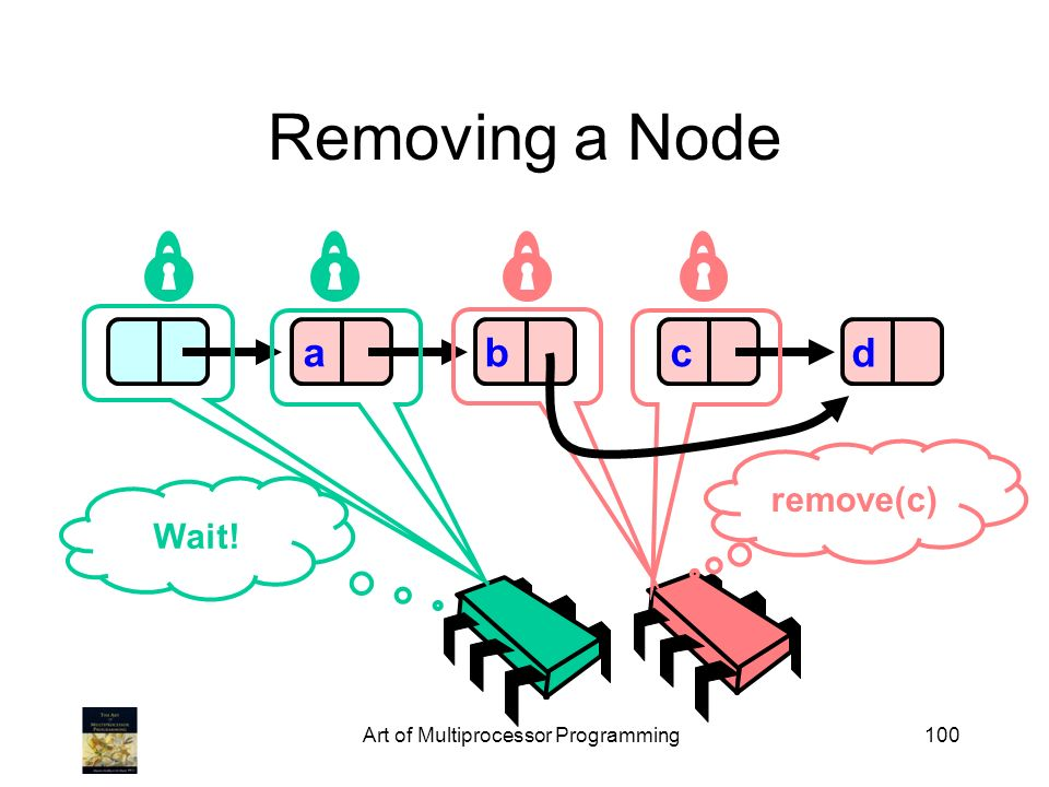 Art of Multiprocessor Programming100 Removing a Node abcd Wait! remove(c)