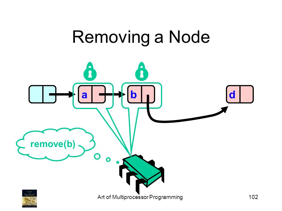 Art of Multiprocessor Programming102 Removing a Node abd remove(b)