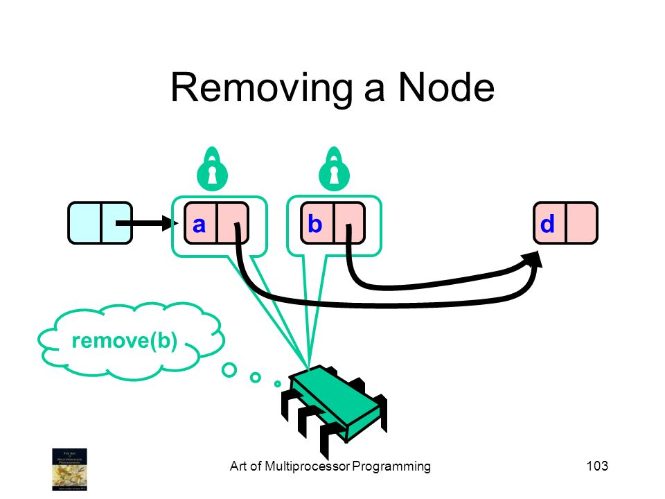 Art of Multiprocessor Programming103 Removing a Node abd remove(b)