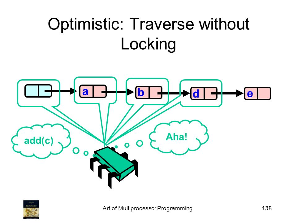 Art of Multiprocessor Programming138 Optimistic: Traverse without Locking b d e a add(c) Aha!