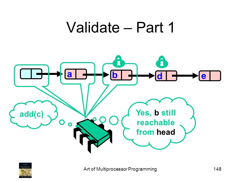 Art of Multiprocessor Programming148 Validate – Part 1 b d e a add(c) Yes, b still reachable from head