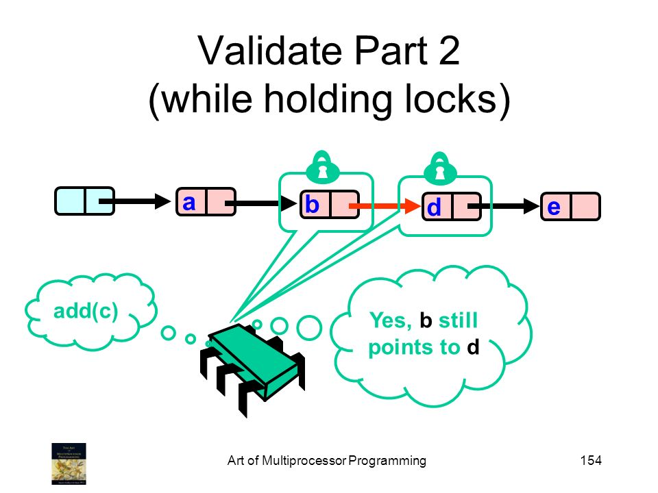 Art of Multiprocessor Programming154 Validate Part 2 (while holding locks) b d e a add(c) Yes, b still points to d