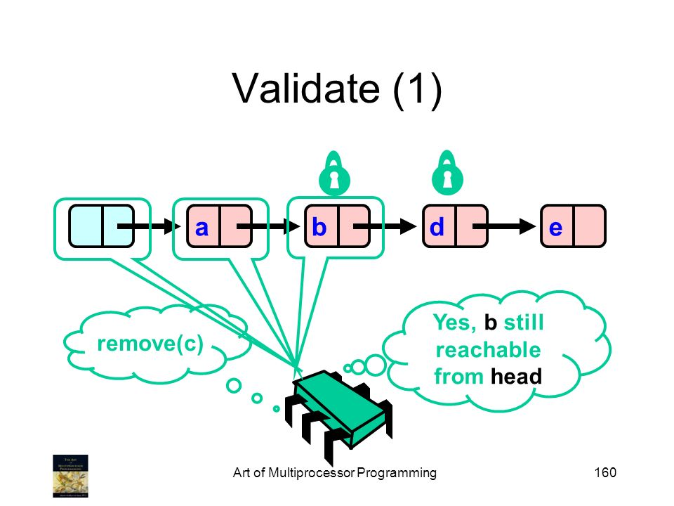 Art of Multiprocessor Programming160 Validate (1) abde Yes, b still reachable from head remove(c)