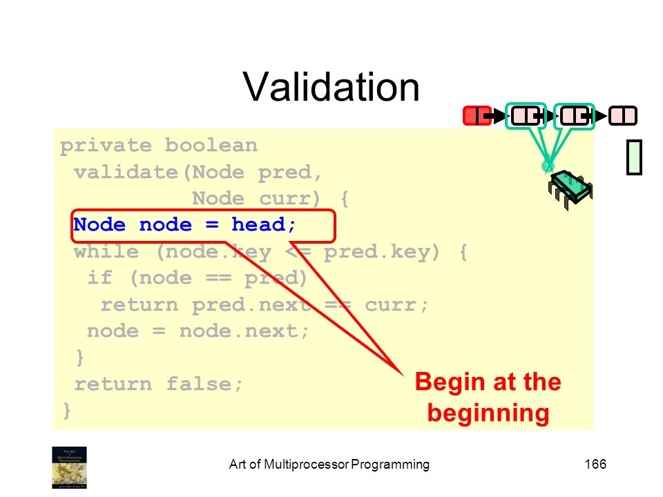 Art of Multiprocessor Programming166 private boolean validate(Node pred, Node curr) { Node node = head; while (node.key <= pred.key) { if (node == pred) return pred.next == curr; node = node.next; } return false; } Validation Begin at the beginning