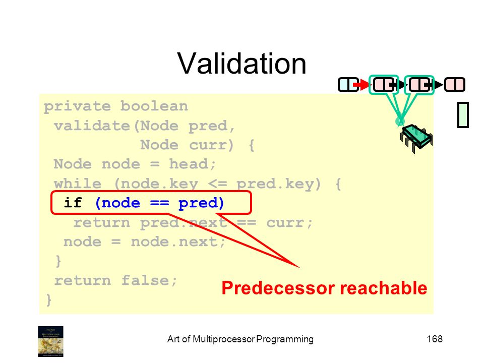 Art of Multiprocessor Programming168 private boolean validate(Node pred, Node curr) { Node node = head; while (node.key <= pred.key) { if (node == pred) return pred.next == curr; node = node.next; } return false; } Validation Predecessor reachable