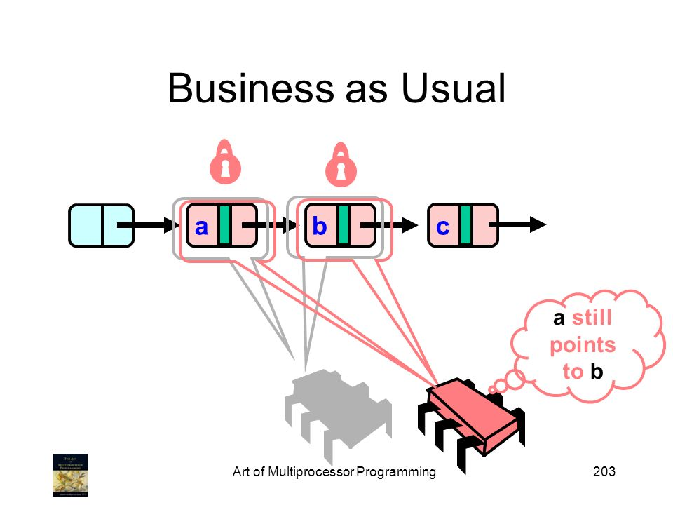 Art of Multiprocessor Programming203 Business as Usual abc a still points to b