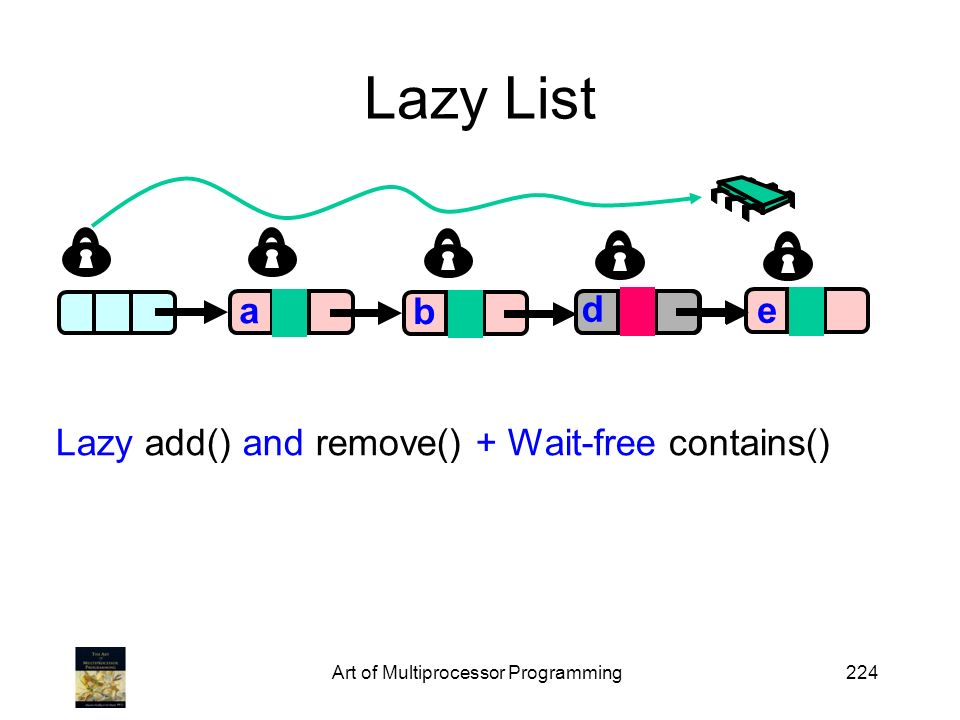 Art of Multiprocessor Programming224 Lazy List a a b c 0 e 1 d Lazy add() and remove() + Wait-free contains()