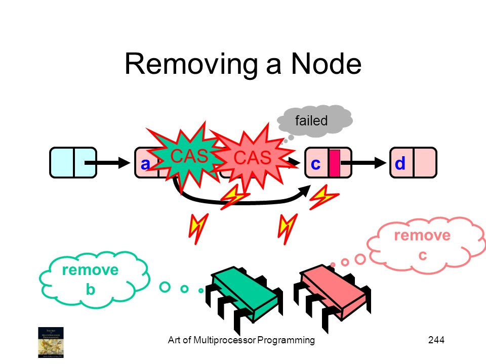 Art of Multiprocessor Programming244 Removing a Node abd remove b remove c c failed CAS