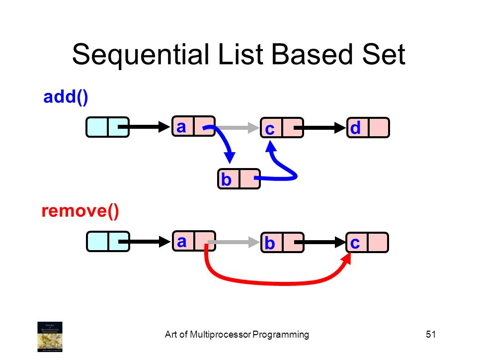 Art of Multiprocessor Programming51 Sequential List Based Set a c d b a b c add() remove()