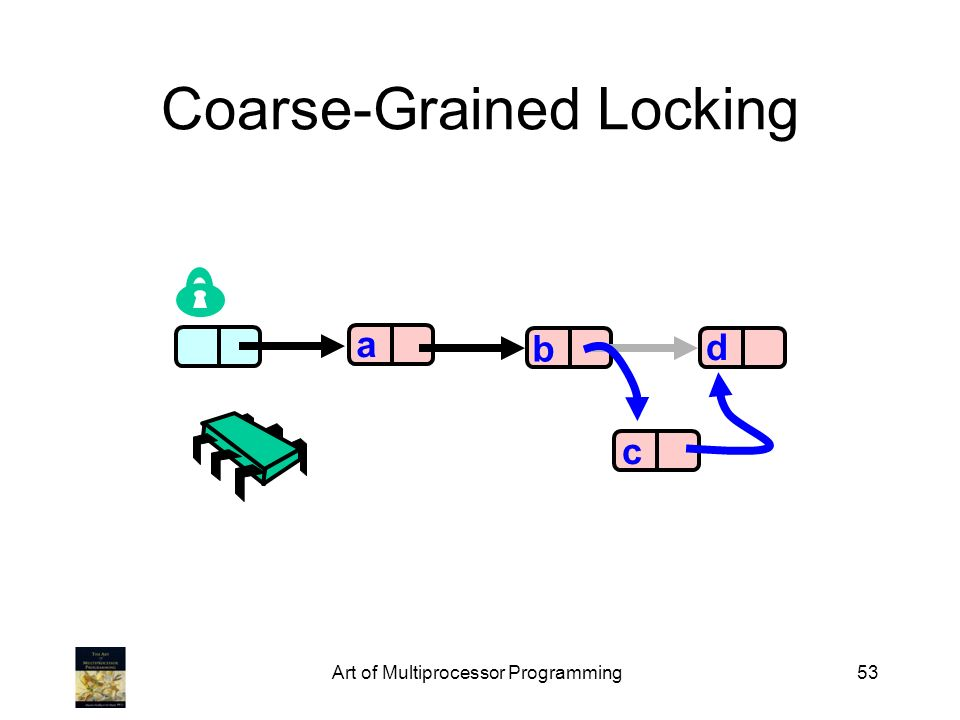 Art of Multiprocessor Programming53 Coarse-Grained Locking a b d c