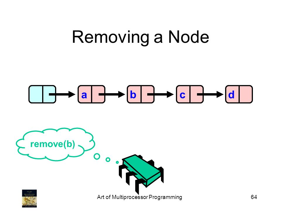 Art of Multiprocessor Programming64 Removing a Node abcd remove(b)