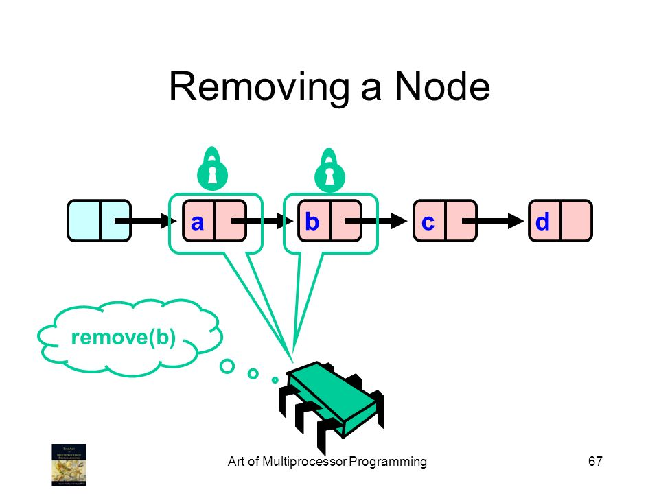 Art of Multiprocessor Programming67 Removing a Node abcd remove(b)