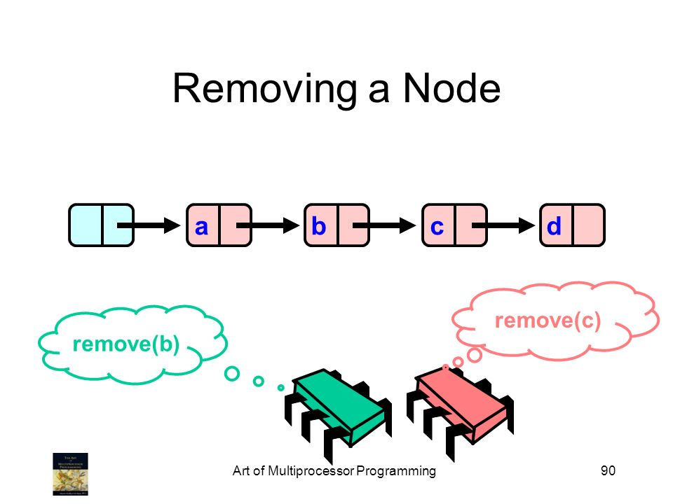 Art of Multiprocessor Programming90 Removing a Node abcd remove(b) remove(c)