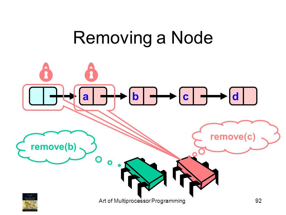 Art of Multiprocessor Programming92 Removing a Node abcd remove(b) remove(c)
