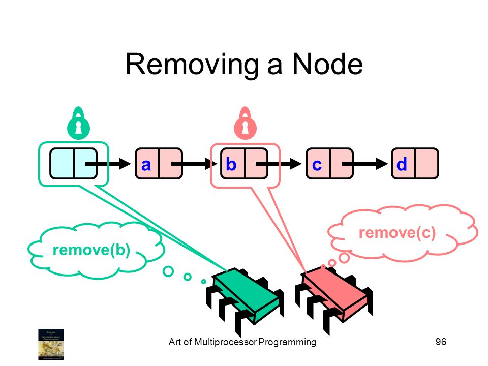 Art of Multiprocessor Programming96 Removing a Node abcd remove(b) remove(c)