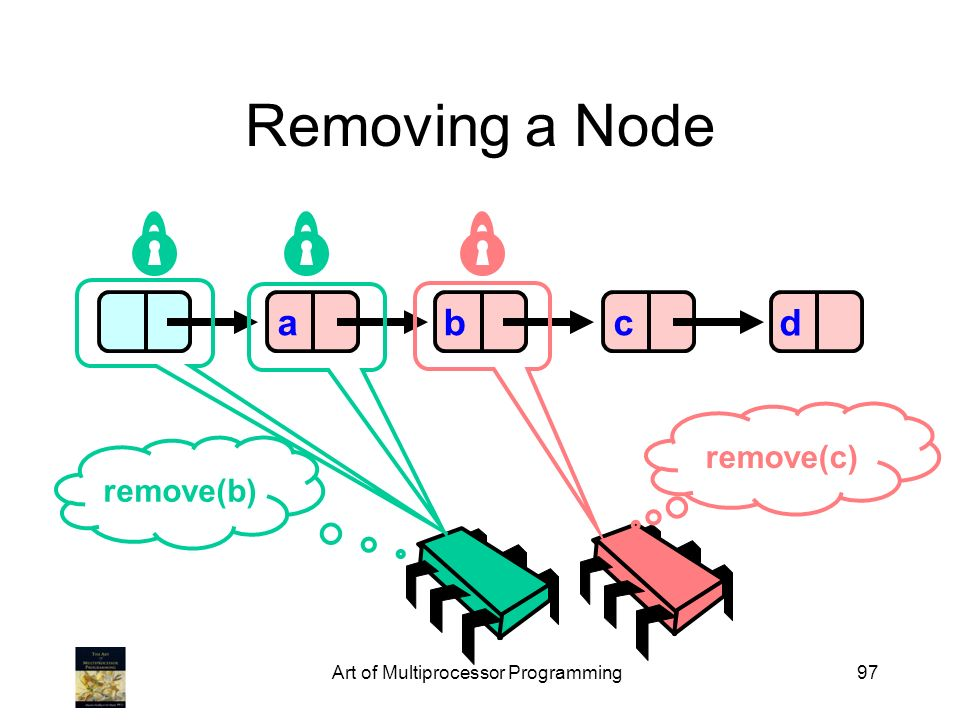 Art of Multiprocessor Programming97 Removing a Node abcd remove(b) remove(c)