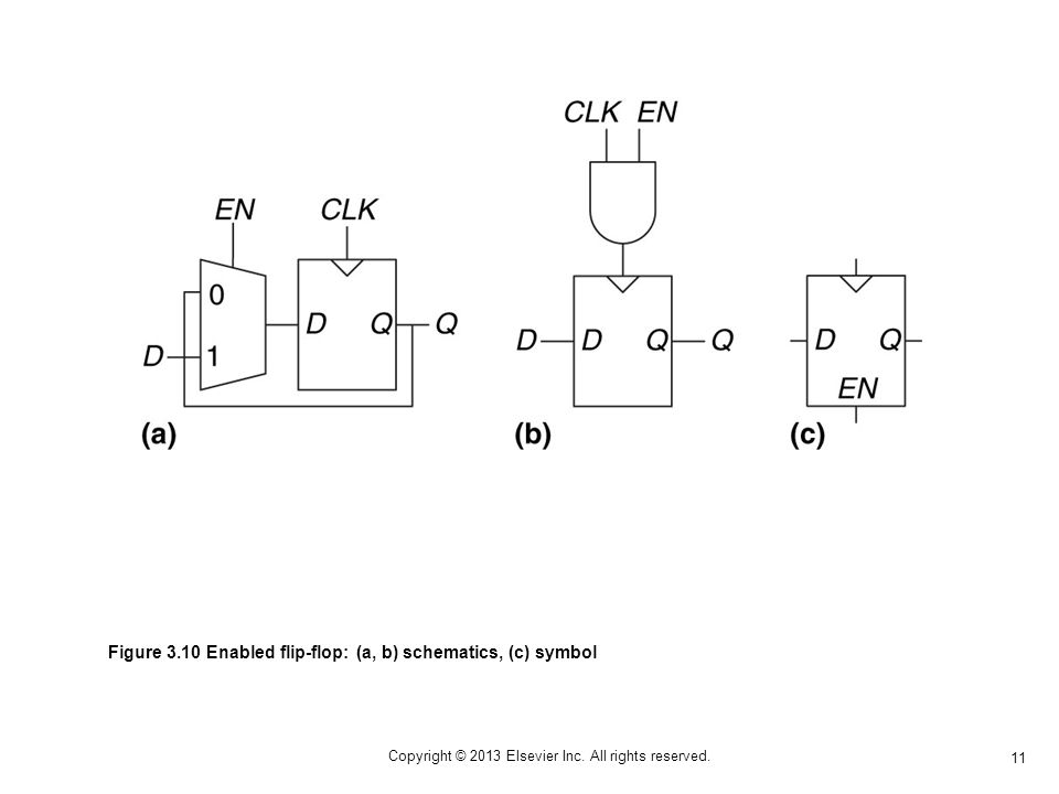 11 Copyright © 2013 Elsevier Inc. All rights reserved. Figure 3.10 Enabled flip-flop: (a, b) schematics, (c) symbol