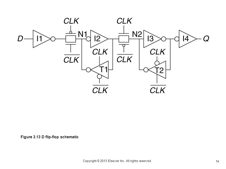 14 Copyright © 2013 Elsevier Inc. All rights reserved. Figure 3.13 D flip-flop schematic