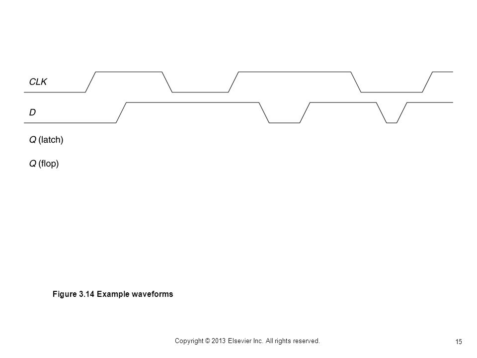 15 Copyright © 2013 Elsevier Inc. All rights reserved. Figure 3.14 Example waveforms