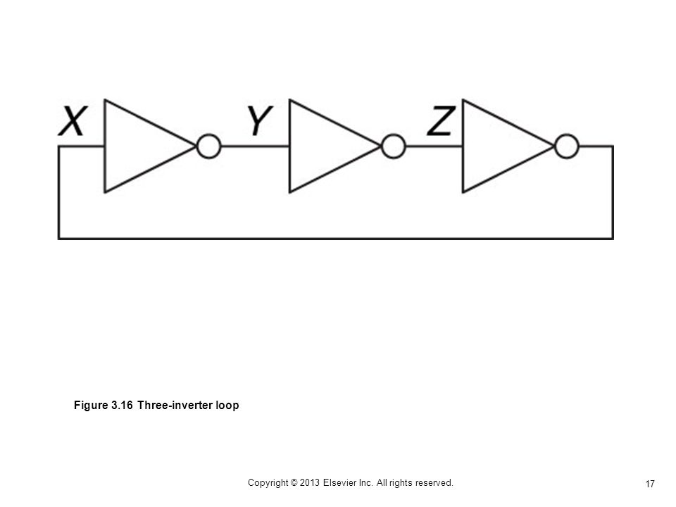 17 Copyright © 2013 Elsevier Inc. All rights reserved. Figure 3.16 Three-inverter loop