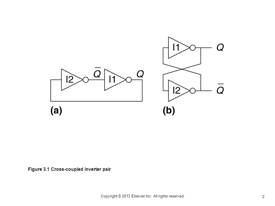 2 Copyright © 2013 Elsevier Inc. All rights reserved. Figure 3.1 Cross-coupled inverter pair