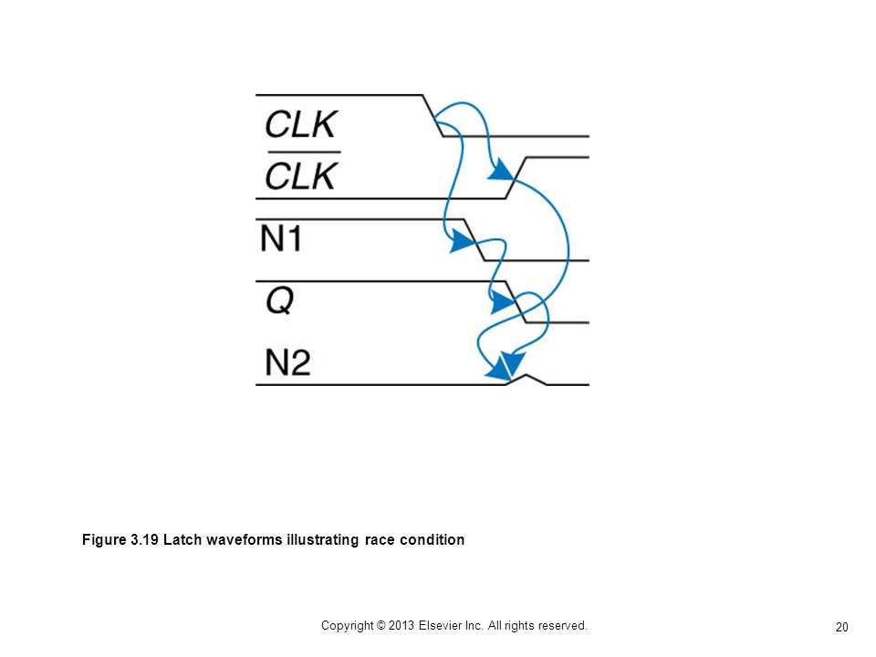 20 Copyright © 2013 Elsevier Inc. All rights reserved. Figure 3.19 Latch waveforms illustrating race condition