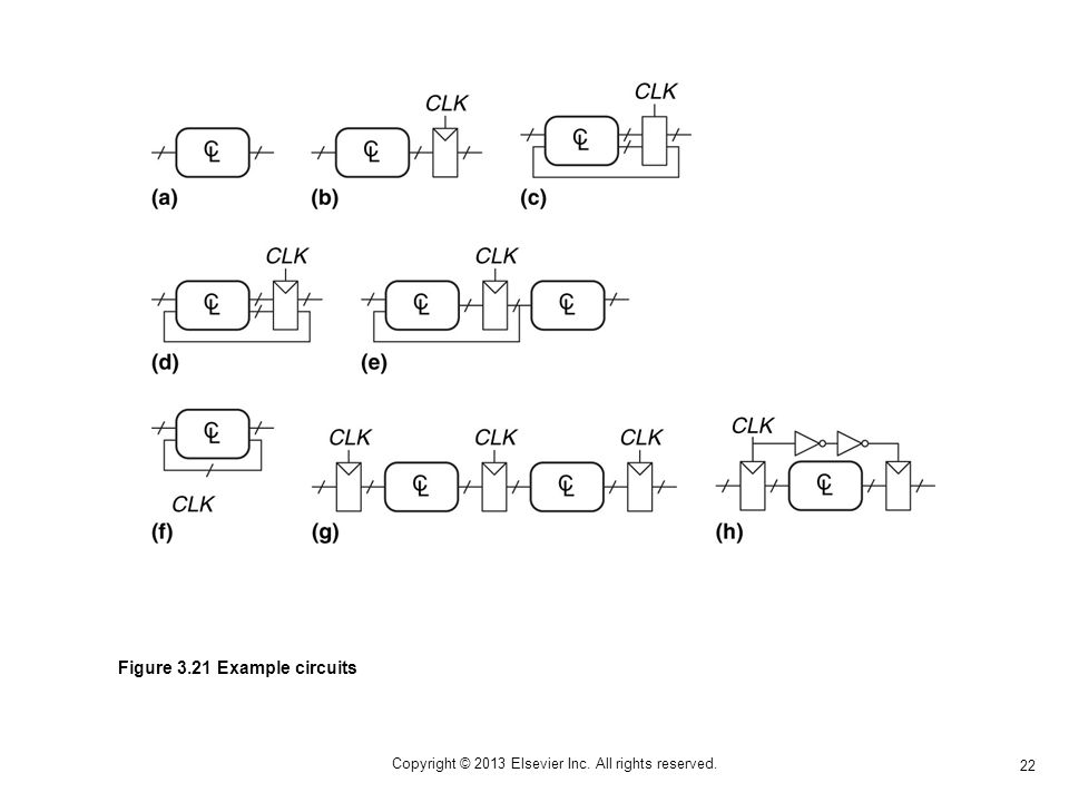 22 Copyright © 2013 Elsevier Inc. All rights reserved. Figure 3.21 Example circuits