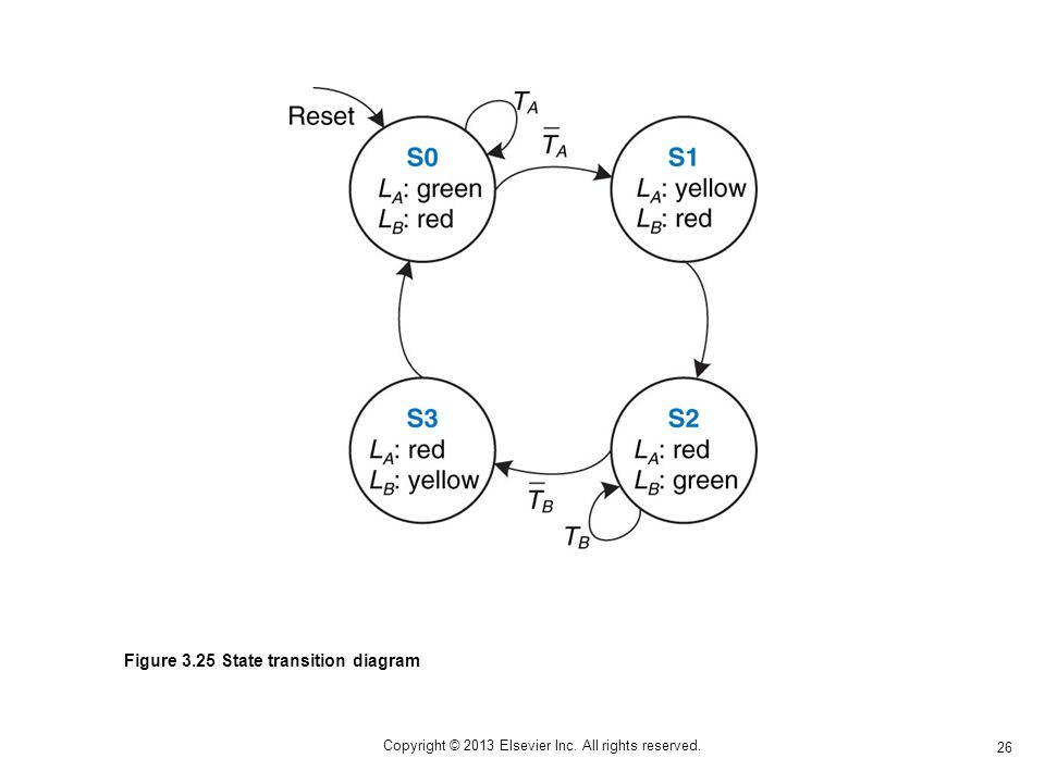 26 Copyright © 2013 Elsevier Inc. All rights reserved. Figure 3.25 State transition diagram