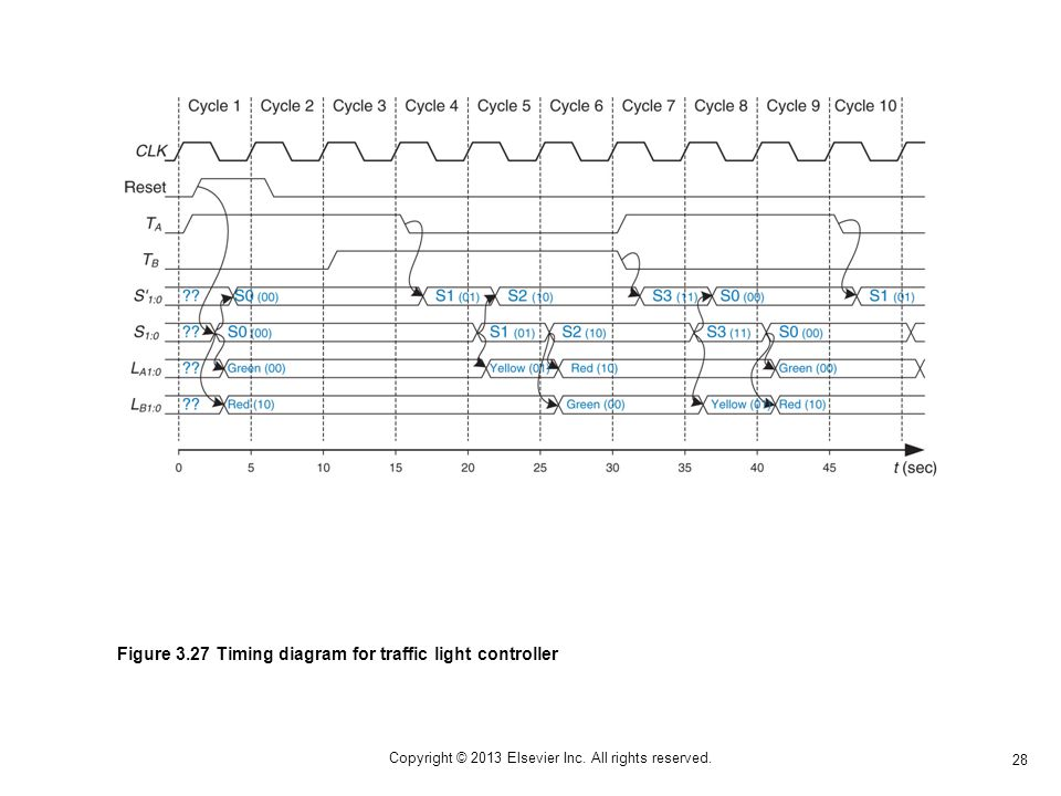 28 Copyright © 2013 Elsevier Inc. All rights reserved. Figure 3.27 Timing diagram for traffic light controller