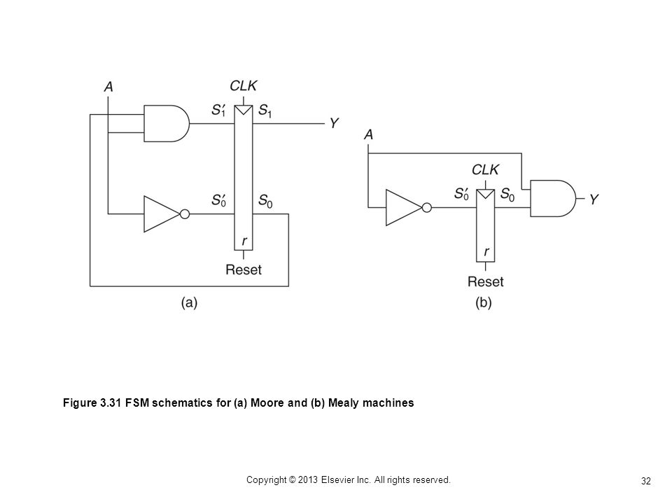 32 Copyright © 2013 Elsevier Inc. All rights reserved. Figure 3.31 FSM schematics for (a) Moore and (b) Mealy machines