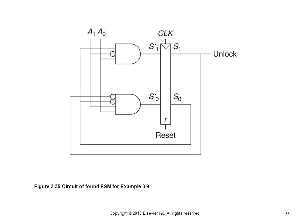 36 Copyright © 2013 Elsevier Inc. All rights reserved. Figure 3.35 Circuit of found FSM for Example 3.9