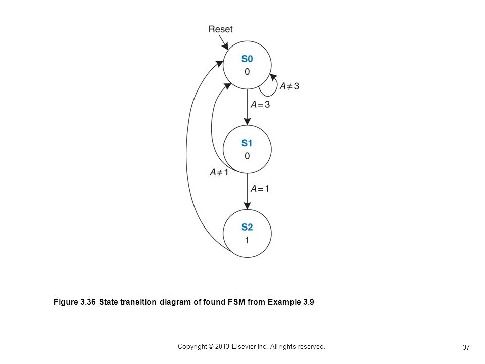 37 Copyright © 2013 Elsevier Inc. All rights reserved. Figure 3.36 State transition diagram of found FSM from Example 3.9