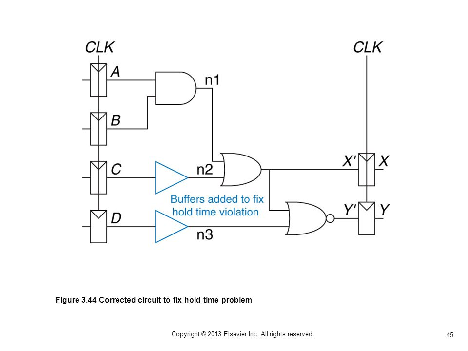 45 Copyright © 2013 Elsevier Inc. All rights reserved. Figure 3.44 Corrected circuit to fix hold time problem