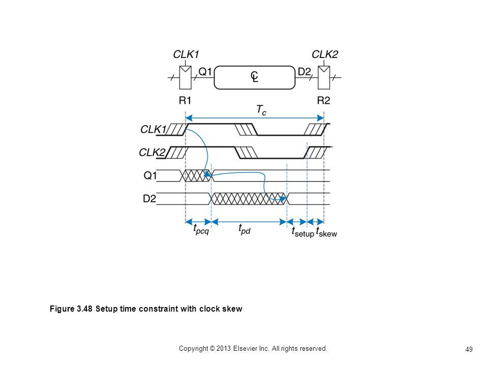 49 Copyright © 2013 Elsevier Inc. All rights reserved. Figure 3.48 Setup time constraint with clock skew