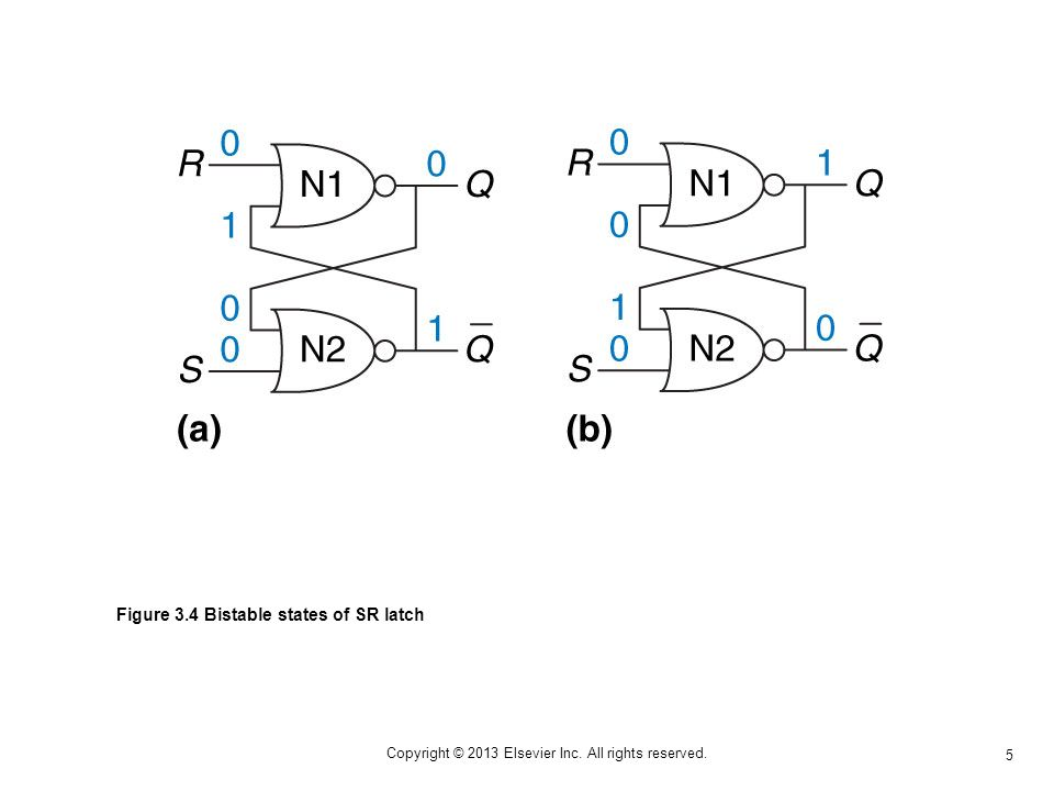 5 Copyright © 2013 Elsevier Inc. All rights reserved. Figure 3.4 Bistable states of SR latch