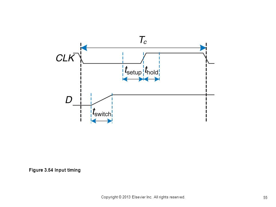 55 Copyright © 2013 Elsevier Inc. All rights reserved. Figure 3.54 Input timing