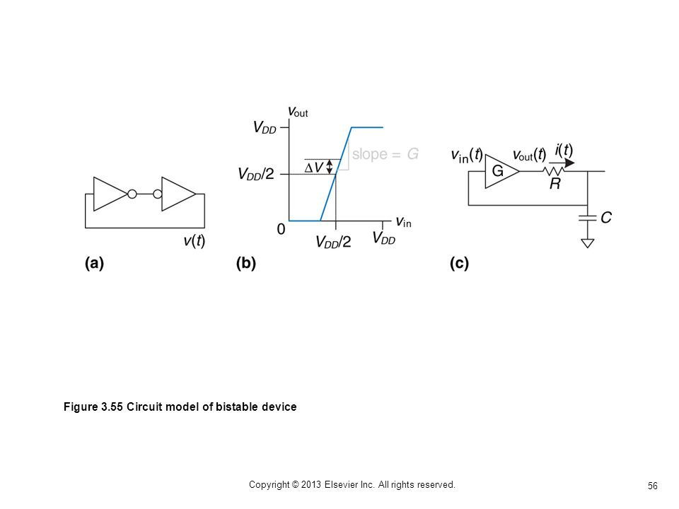 56 Copyright © 2013 Elsevier Inc. All rights reserved. Figure 3.55 Circuit model of bistable device
